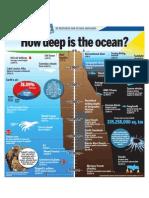 How deep is the ocean?