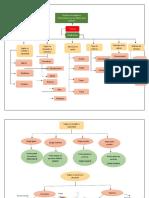 Perfo1 Iza Paola Mapa Mental
