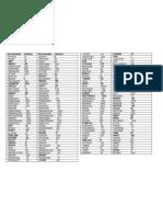 AutoCAD commandline shortcut list