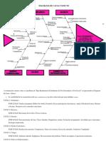Diagrama de Causa y Efecto. Diaz Osorio Diana Guadalupe