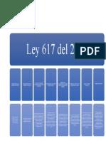 Ley 617 del 2000