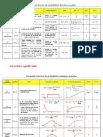 Dokumen.tips Un Resume de Certaines Loi de Probabilite 1 (1)