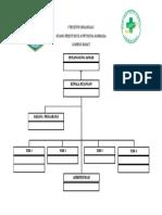 Struktur Organisasi Ok
