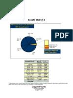 Senate District Income Distribution