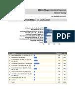 Greens Survey