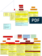 Mapas conceptuales Hemostasia