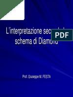 L'Interpretazione Secondo Lo Schema Di Diamond Per Fortune