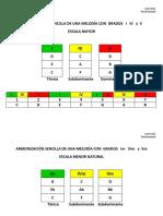 Armonización Sencilla de Una Melodía Con Grados I  IV y V  (mayor y menor ) - León arias