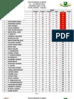 Kinrara Results Final