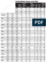 Demographic makeup of Maine's cities