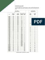 Tabela de Conversão AWG em MM