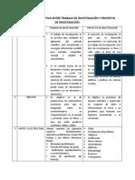 Cuadro Comparativo Entre Trabajo de Investigación y Proyecto de Investigación