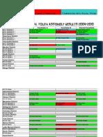 NYA-Results 2009-10
