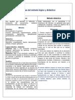 DIFERENCIAS DE MÉTODOS LÓGICOS Y DIDÁCTICOS2