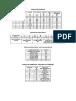 Tabelas de Pontos