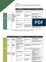 Tabela Métodos Pedagogicos e Atividades Elearning LondonUni