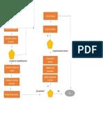 Diagrama Flujo de Gestion de Cambio