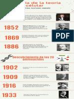 Naranja Foto Limpio y Corporativo Historia de una Organización Cronograma Infografía