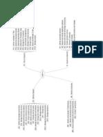 MindMap for COBIT 4.1