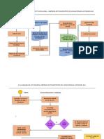 FLUJOGRAMA DE PROCESO DE CONSTITUCION LEGAL – EMPRESA DE TRANSPORTES DE CARGA PESADA AUTÓNOMO SAC (1) (1)