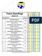 Scotch Doubles Spring 2011 Week 10 Standings