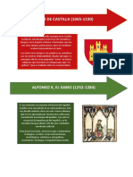 La Evolucion de Historia Del Español
