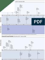 US Financial Crisis Timeline