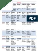 DISFONIAS ORGANOFUNCIONAIS tabela