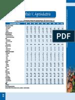 agroindustria 2002-2011