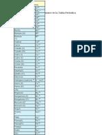 Nombres de los cationes y aniones de la Tabla Periodica