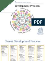 CareerDevelopmentProcessTwoSided092308