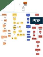 Mapa Conceptual-paradigmas Linguisticos
