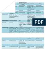 Cudro de Distrofias Musculares. Monzon Leonela C.I 27798423