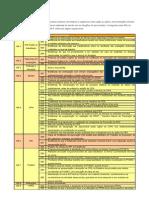 Ação e Documentação de Segurança do Trabalho