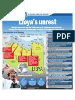 Libya's unrest