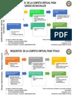 PROCEDIMIENTOS PARA INGRESO DE CARPETAS GRADOS Y TITULOS-