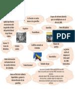 mapa mental de los hitos del conflicto armado