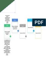 Processus de collecte de données