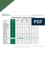 Vi-pak Competitor Comparison Chart