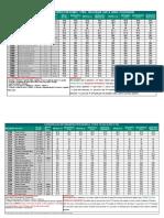 Cópia de parametros CFW100