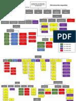 Estrutura dos Requisitos - ISO 9k 14k 27k 37k 45k