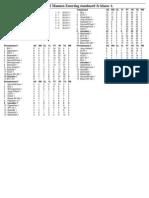 vv IJmuiden 2011-03-26 Uitslagen en Standenlijst