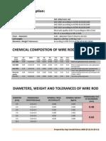 Product Description wire rod