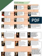 Presidentes del Ecuador Paula Briceño_3ERO J
