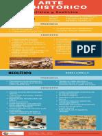 Infografía Arte Prehistórico Paleolítico y Neolítico