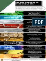 ¿Conoces los colores de la Biotecnología