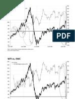 Oil & Gold Correlations