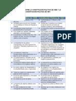 Diferencias Entre La Constitución Política de 1886 y La Constitucion Política de 1991(2)