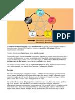 Wu Xing. I 5 Elementi della Medicina Tradizionale Cinese