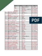 wc schedule